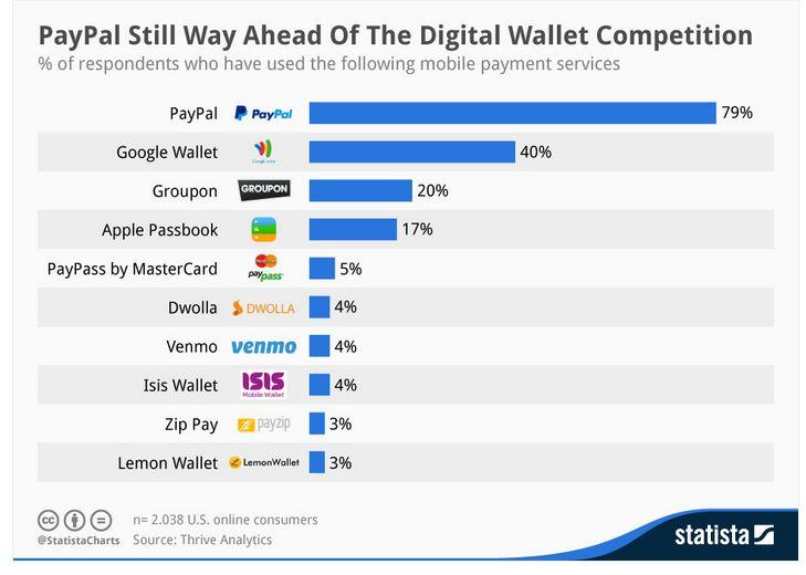 PayPal впереди своих конкурентов, 79% из 2000 американских онлайн-потребителей использовали Paypal