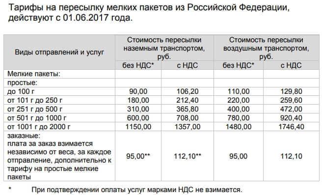 Тарифы Почты России на международные мелкие пакеты