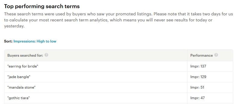 Etsy promoted listings популярные запросы