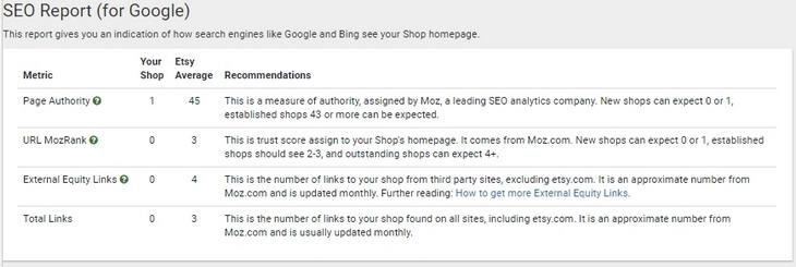 Как видят ваш Etsy магазин поисковые системы