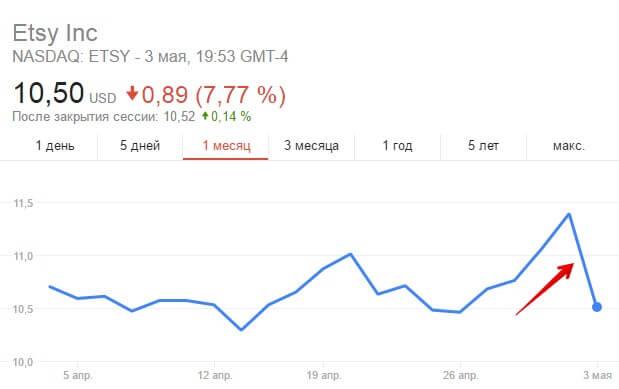 Падение стоимости акций Etsy