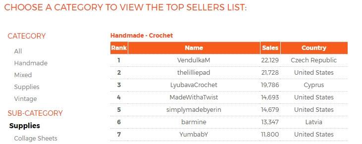 Список конкурентов на craftcount