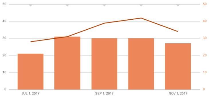Пример статистики листинга без продаж на Etsy