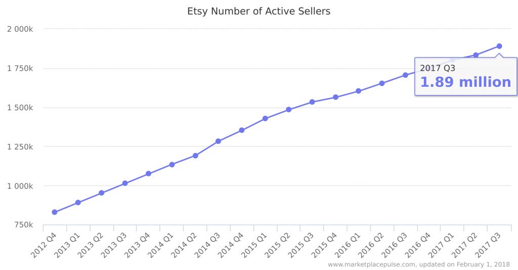Число продавцов на Etsy