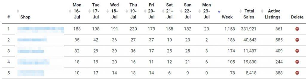 Сравнение продаж конкурентов с помощью EtsyRank Pro