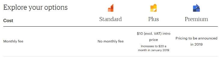 Стоимость подписки Etsy Plus