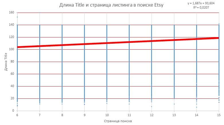 Длина Title и страница в поиске Etsy с 6 по 15 страницы