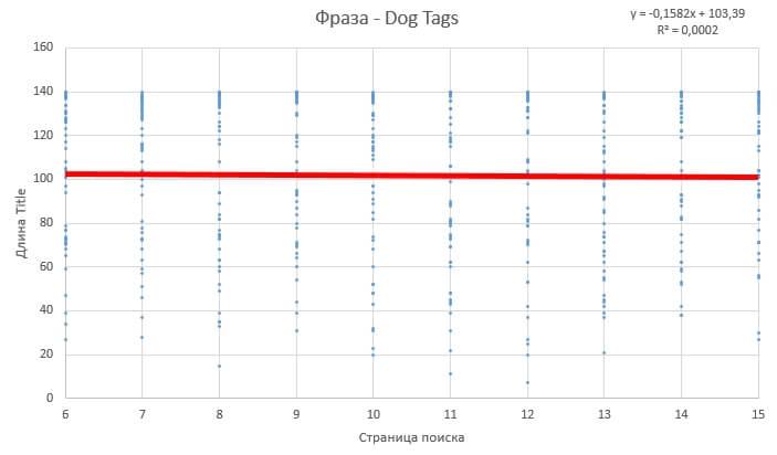 Фраза dog tags страницы с 6 по 15