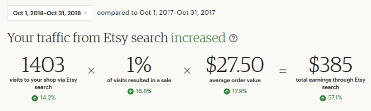 Search analytics - общая статистика Etsy