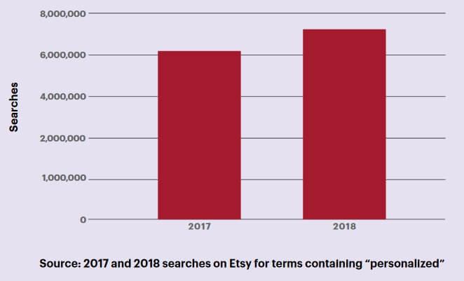 Персонализированные товары на Etsy ищут всё чаще
