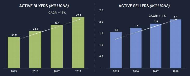 Число покупателей и продавцов на Etsy