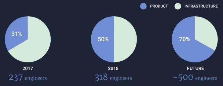 Количество инженеров в Etsy