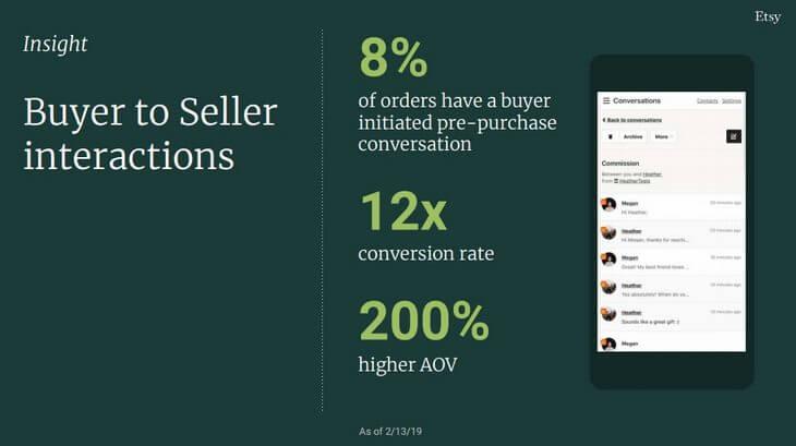 После общения с продавцами в 12 раз повышается вероятность покупки на Etsy