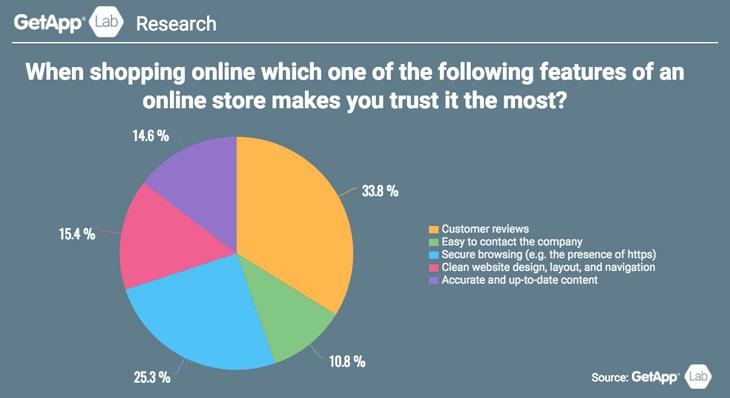 Чему доверяют покупатели интернет-магазинов