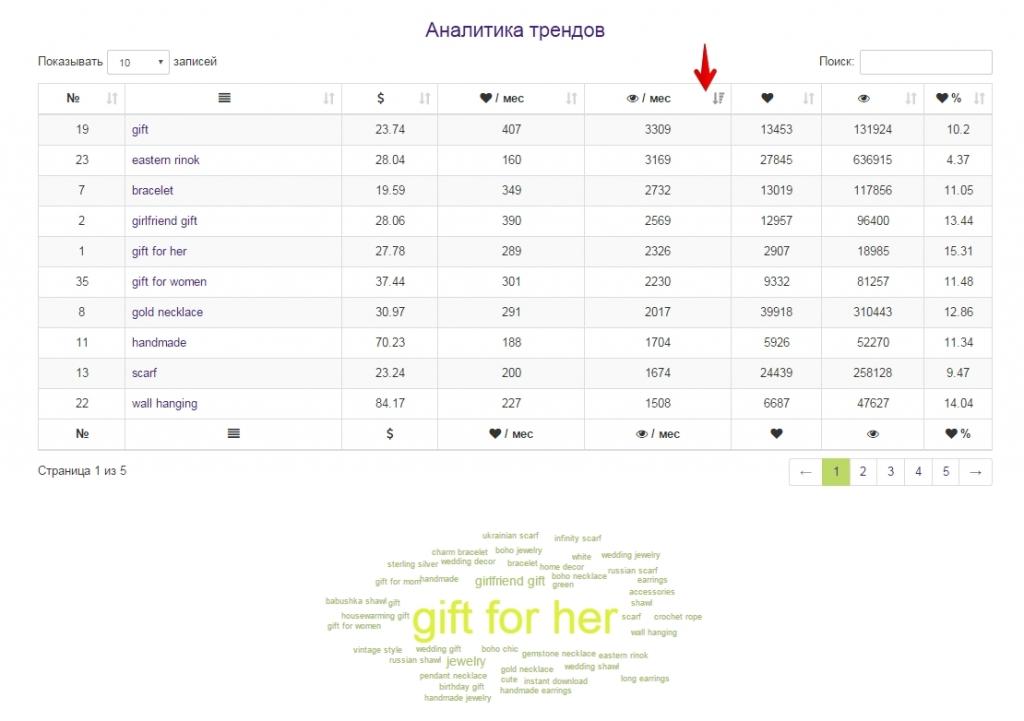 Аналитика трендов Seller Tools Etsy