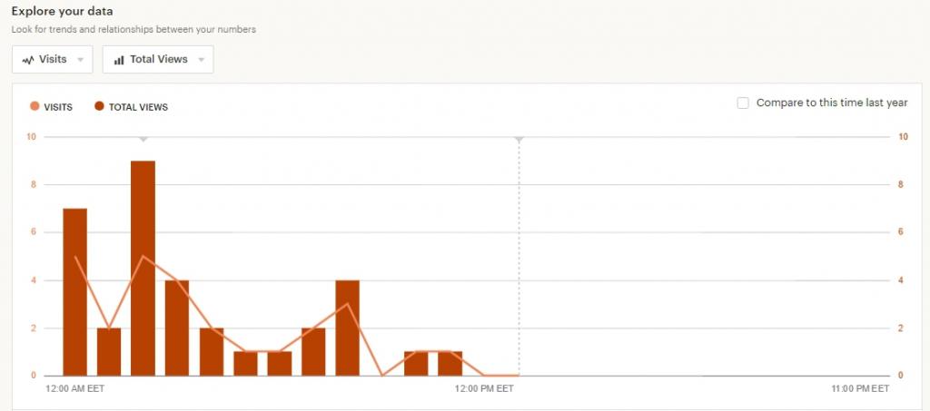 График статистики на Этси