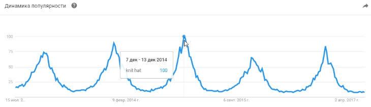 Etsy вязаные шапки когда больше покупают