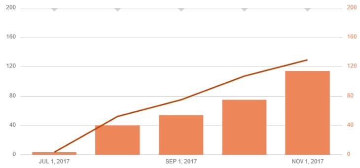 Пример статистики листинга после продаж
