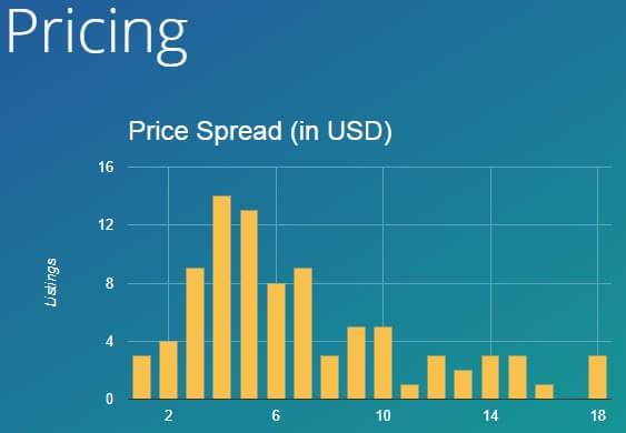Marmalead - разброс цен на графике