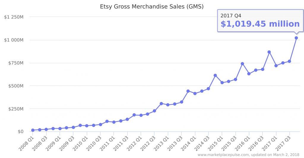 Продажи и прибыль Etsy в 2017 году