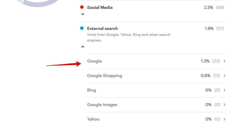 Статистика переходов в Etsy магазин из Google
