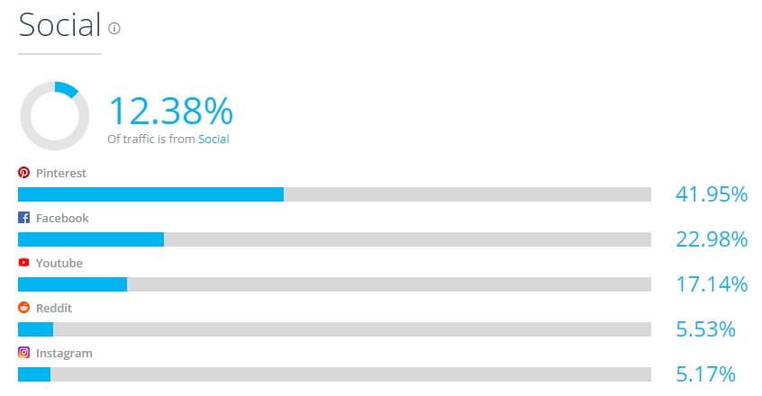 Рейтинг переходов с Pinterest среди всех соцсетей в связке с Etsy