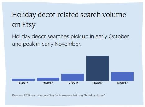 Праздничный декор - спрос по месяцам