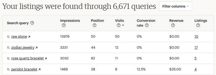 Search analytics - статистика по фразам