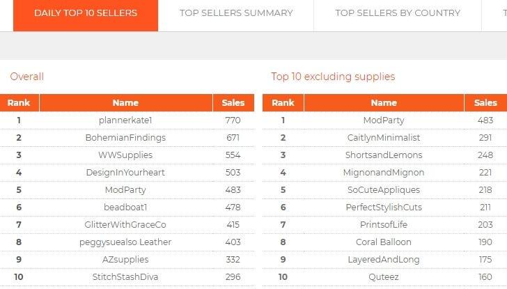 CraftCount - список успешных магазинов на Etsy