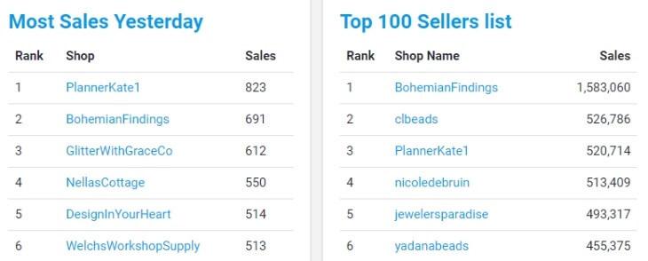 Top Sellers on Etsy eRank
