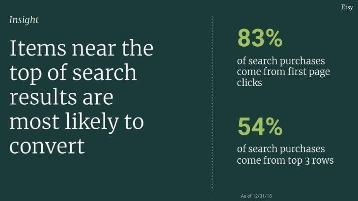 83% продаж из поиска Etsy приходятся на первую страницу