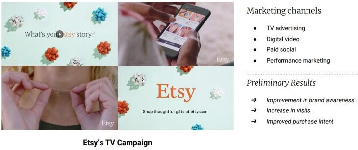 Результаты ТВ рекламы Etsy