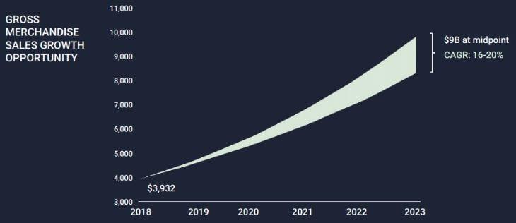 Рост Etsy в ближайшие годы