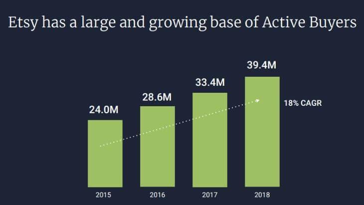 Рост числа покупателей на Etsy