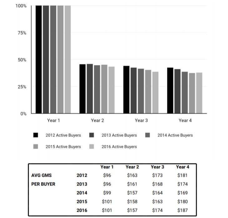 Число активных покупателей на Etsy от года к году