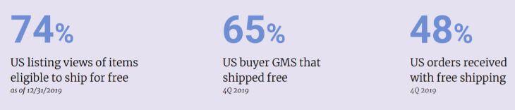 Free Shipping на Etsy - статистика