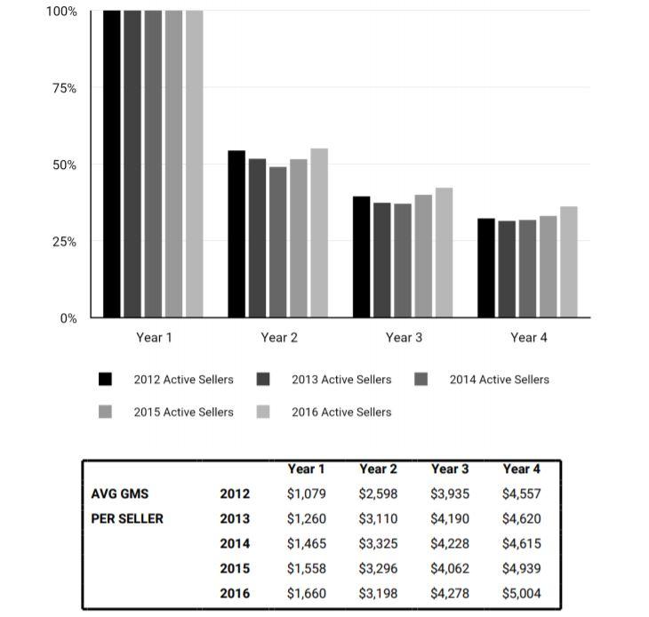 Сколько продавцов работают на Etsy в течение 4 лет