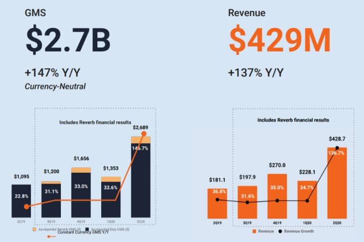 Доходы Etsy за второй квартал 2020 года