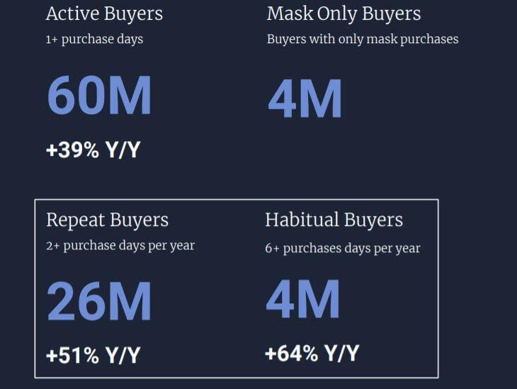 Количество покупателей на Etsy
