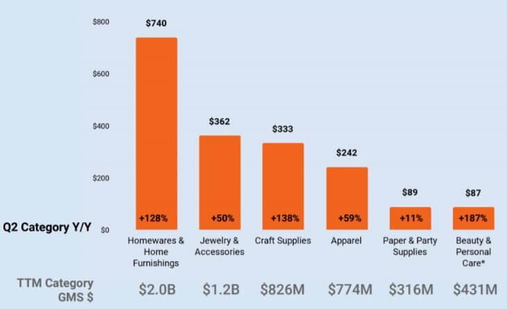 Рост категорий товаров на Etsy