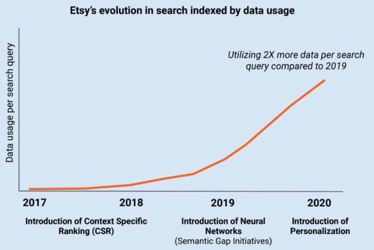 Эволюция поиска Etsy