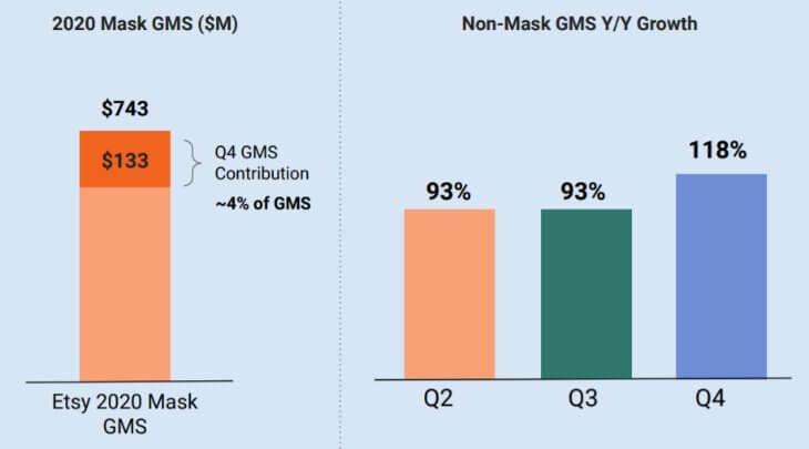 Доходы от продажи масок на Etsy и без них