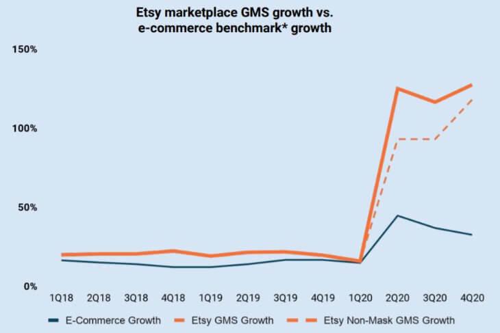 Рост интернет продаж в 2020 году