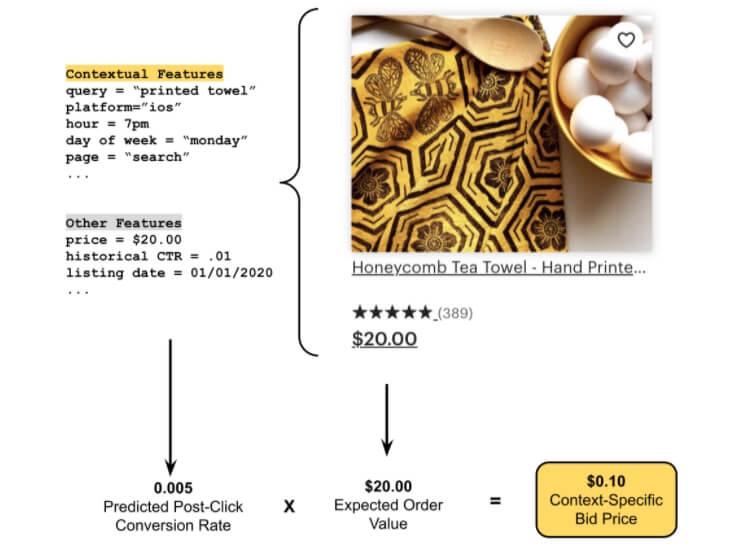 Пример расчёта цены клика Etsy Ads