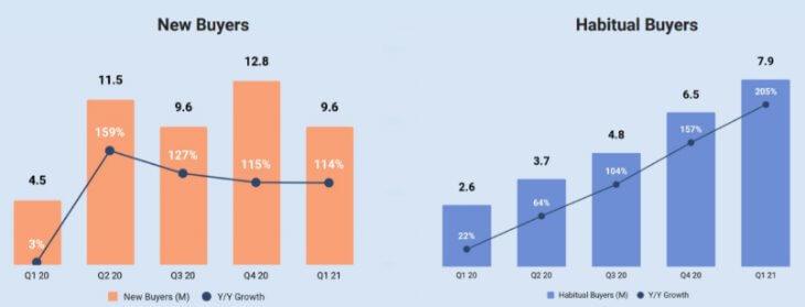 Количество постоянных покупателей на Etsy
