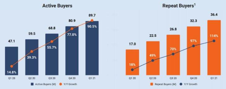 Рост количества покупателей на Etsy