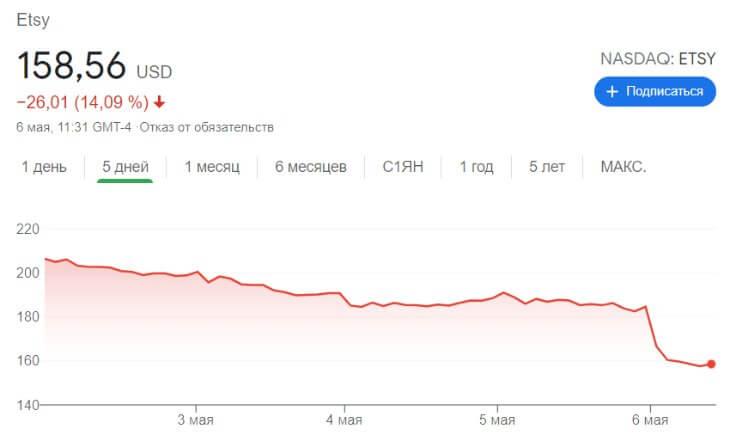 Стоимость акций Etsy после финансового отчёта за 1 квартал 2021 года